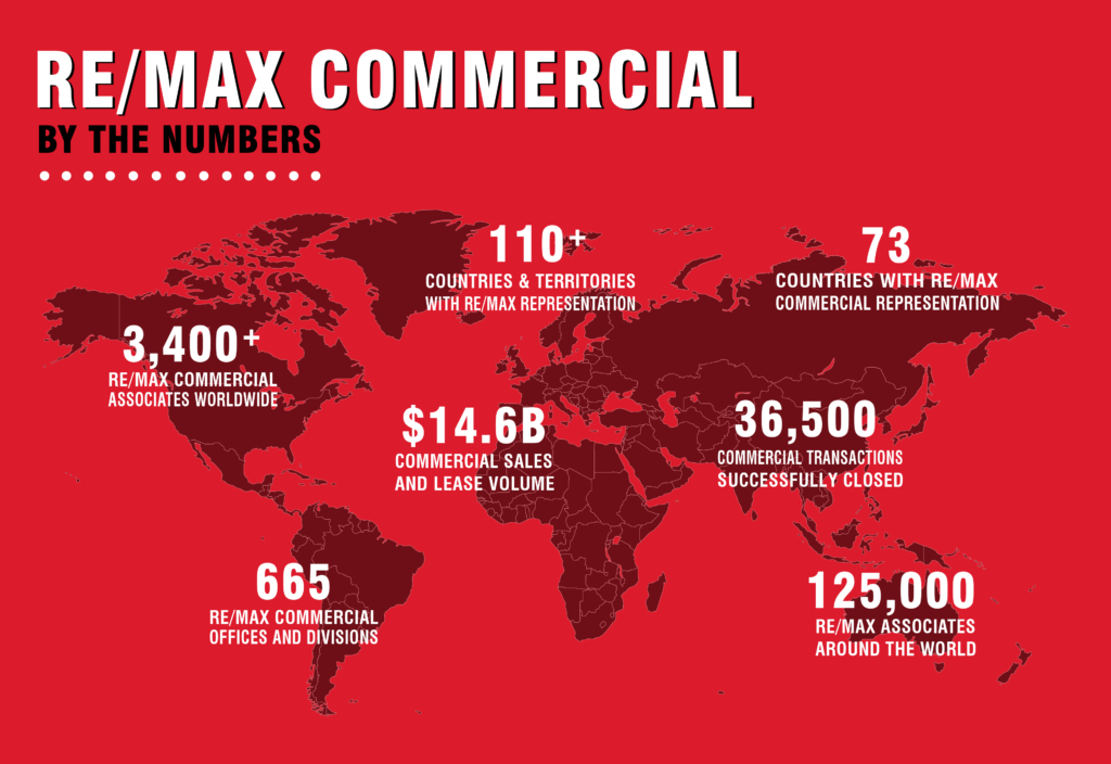 REMAX Commercial Stats